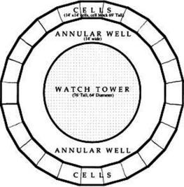 panopticon-diagram